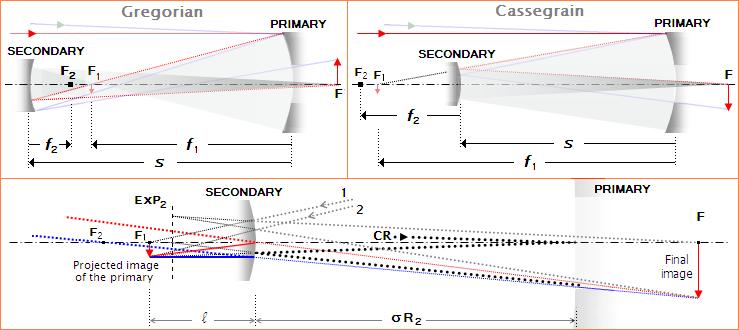 Two-mirror telescopes: Cassegrain, Gregorian and variants