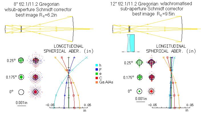 coma corrector for celestron telescopen
