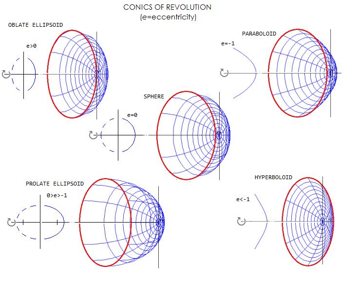 Conics and aberrations