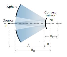 Hindle sphere test