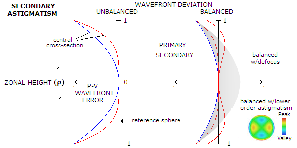 Quadratic Function Definition