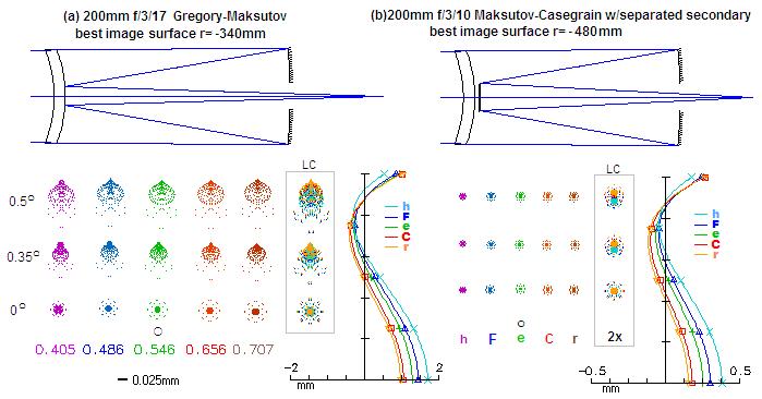 https://www.telescope-optics.net/images/makGS.PNG