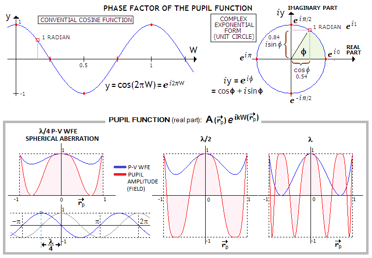 COHERENT TRANSFER FUNCTION, FOURIER TRANSFORMS