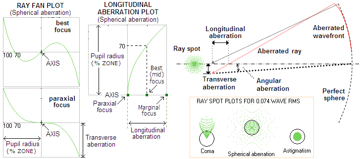 Ray geometric aberrations figure 22 main forms of ray geometric aberration and its presentation right aberrated wavefront deviates from its perfect reference sphere by being ccuart Choice Image