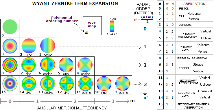 Zernike Expansion Schemes